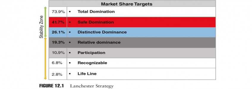 Building Your Strategic M&A Vision Using Lanchester and Other Strategies