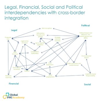 Legal, Financial, Social, and Political Interdependencies with Cross-Border Integration