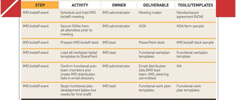 How to Successfully Integrate Mergers and Acquisitions 1