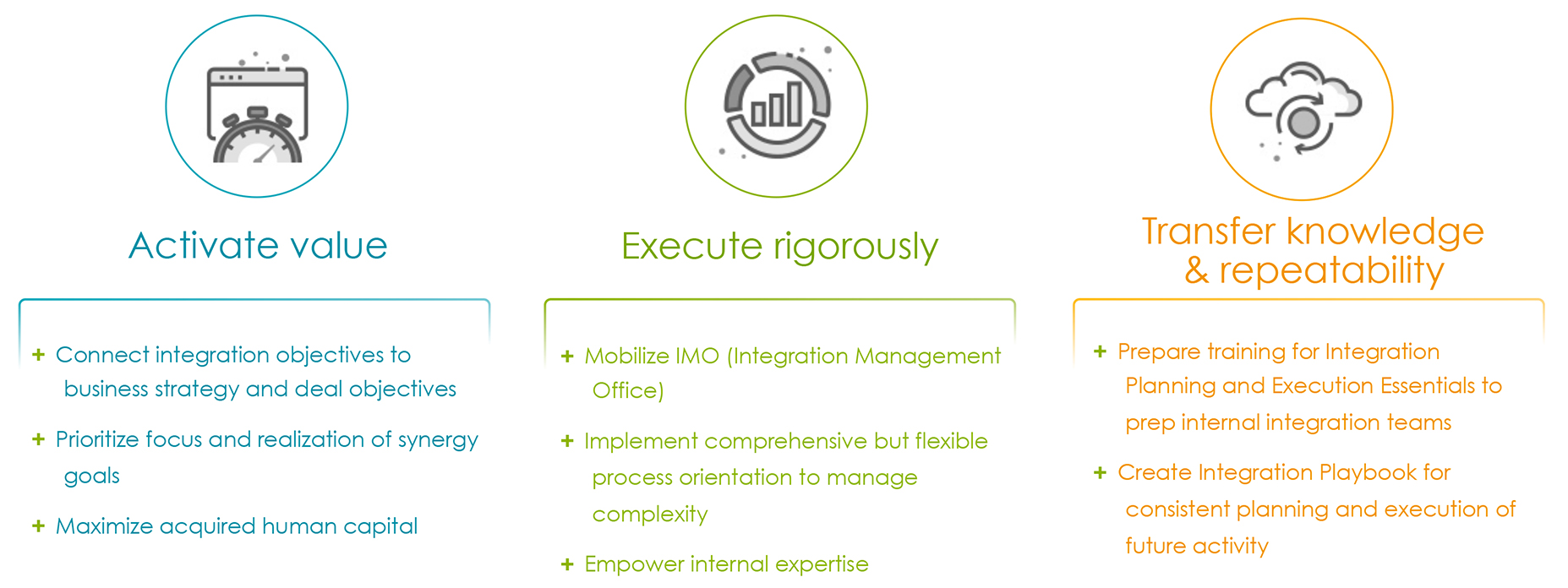 global pmi partners strategy
