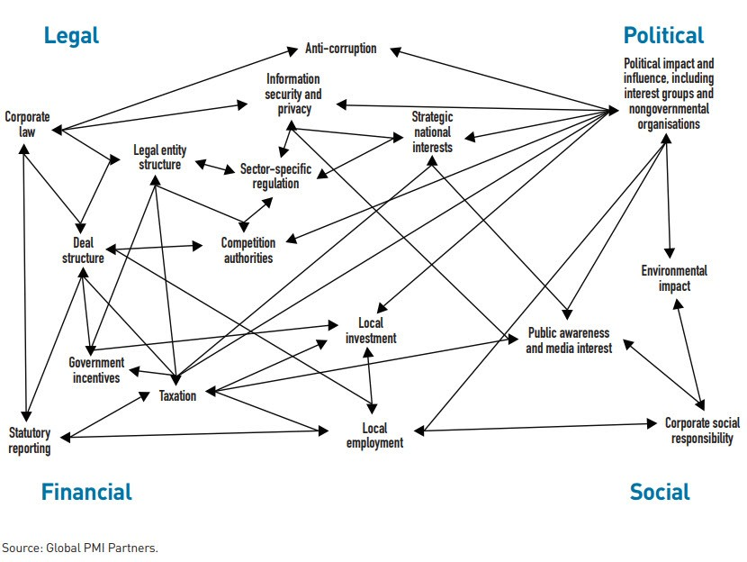 Interdependencies in cross-border M&A
