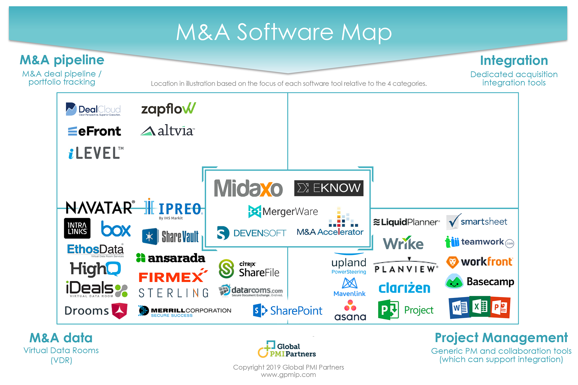 The Guide to M&A Integration Software Tools